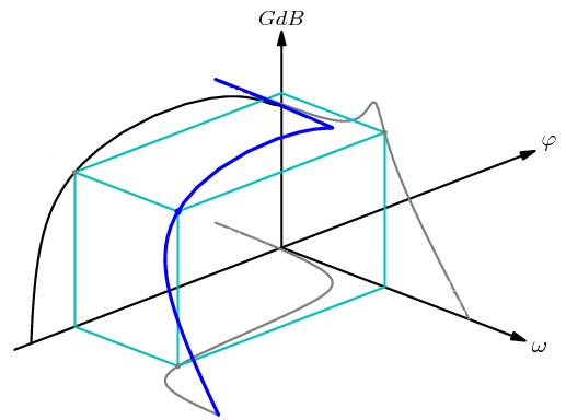 Lieu de transfert 3D