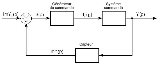 Structure système asservi